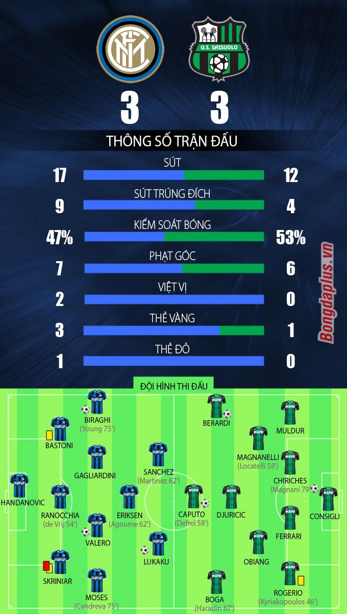Inter 3-3 Sassuolo: Sanchez kiến tạo, Lukaku ghi bàn, Inter vẫn bị cầm hòa đáng tiếc