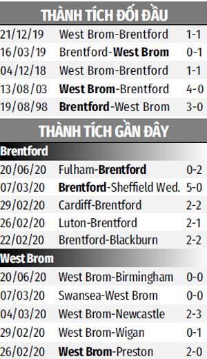 Nhận định bóng đá Brentford vs West Brom, 1h45, ngày 27/06: Đại tiệc bàn thắng