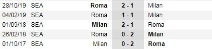 Nhận định bóng đá AC Milan vs AS Roma, 22h15 ngày 28/6