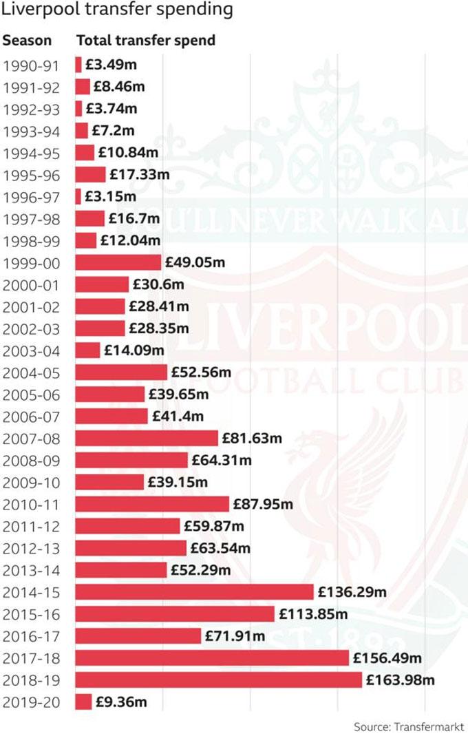Số tiền Liverpool chi ra để mua sắm cầu thủ qua từng mùa giải