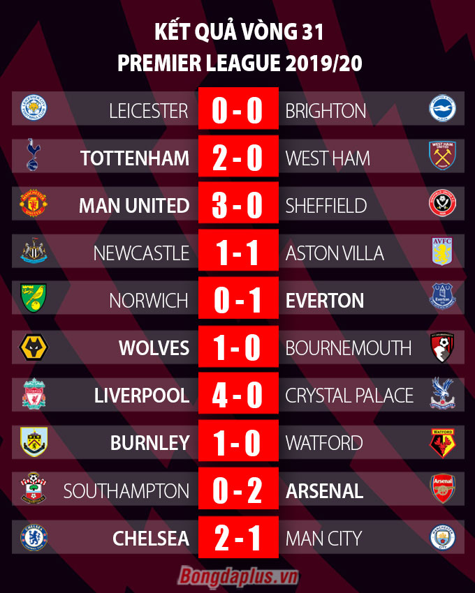 Kết quả Chelsea 2-1 Man City: The Blues mang chức vô địch đến cho Liverpool