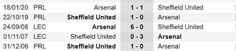 Nhận định bóng đá Sheffield vs Arsenal, 19h00 ngày 28/6