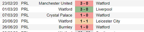 Nhận định bóng đá Watford vs Southampton, 22h30 ngày 28/6