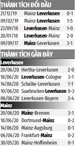 Nhận định bóng đá Leverkusen vs Mainz, 20h30 ngày 27/6: Thắng và hy vọng