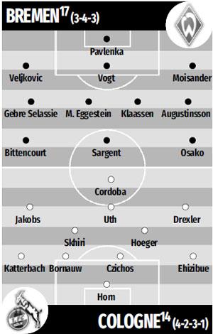 Nhận định bóng đá Bremen vs Cologne, 20h30 ngày 27/6: Không có quà chia tay