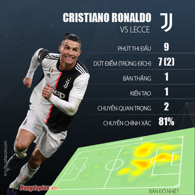 Ronaldo thiết lập hàng loạt cột mốc ấn tượng sau trận Juventus đại thắng Lecce