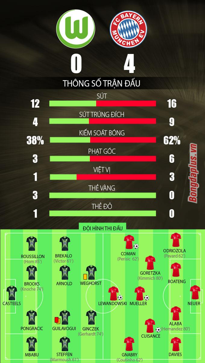Vòng cuối Bundesliga: 'Nhà vua' Bayern dạo chơi, Bremen xuất sắc thoát cửa tử