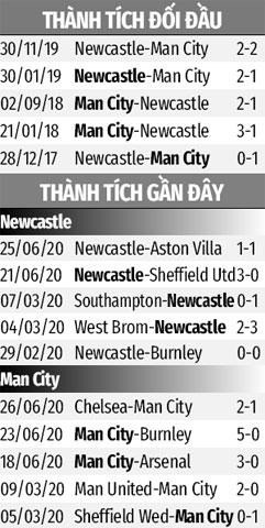 Nhận định bóng đá Newcastle vs Man City, 00h30 ngày 29/6: Khúc dạo đầu cho… tương lai