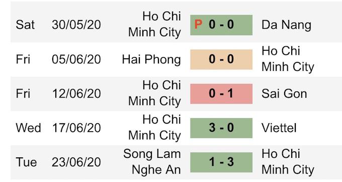 Kết quả 5 trận gần nhất của CLB TP.HCM