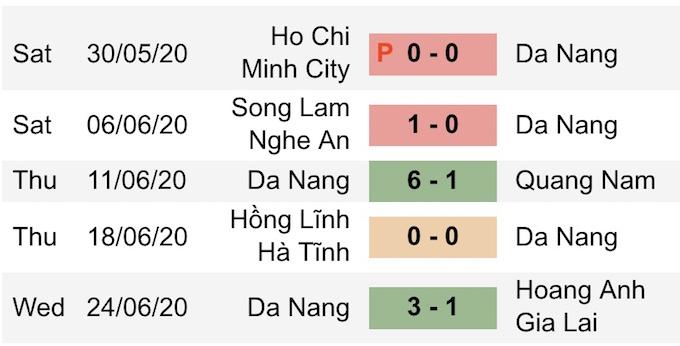 Kết quả 5 trận gần nhất của SHB Đà Nẵng