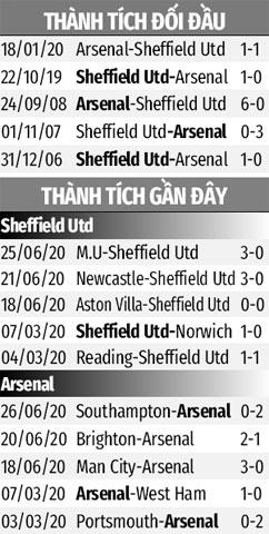 Trực tiếp Sheffield United 0-0 Arsenal: VAR cứu thua cho đội khách