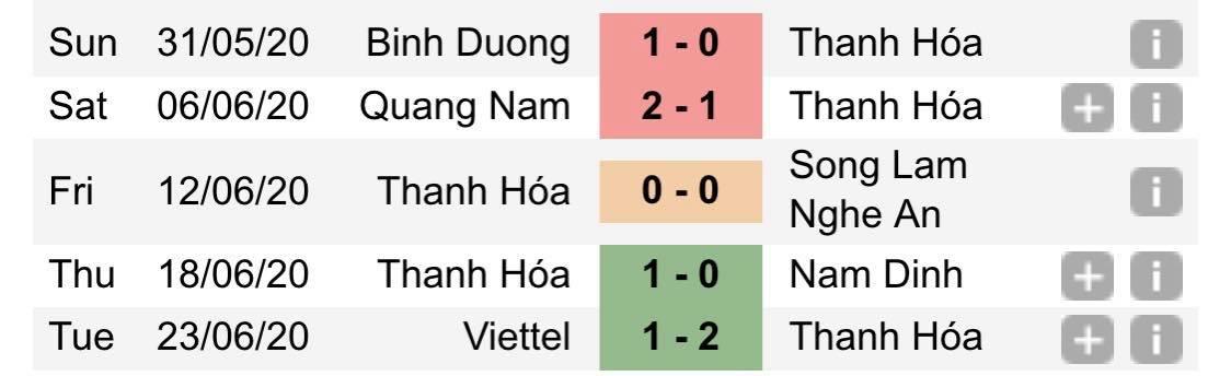 Nhận định bóng đá Thanh Hoá vs Than.QN, 17h00 ngày 30/6:Thừa thắng xông lên?