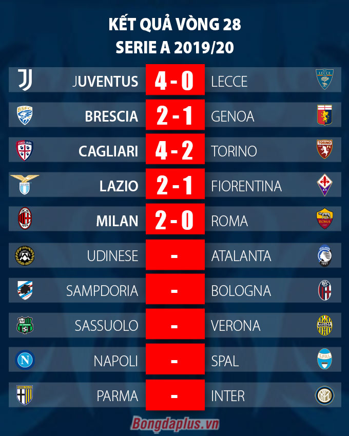 Kết quả Milan 2-0 Roma: Nối lại giấc mơ dự Europa League