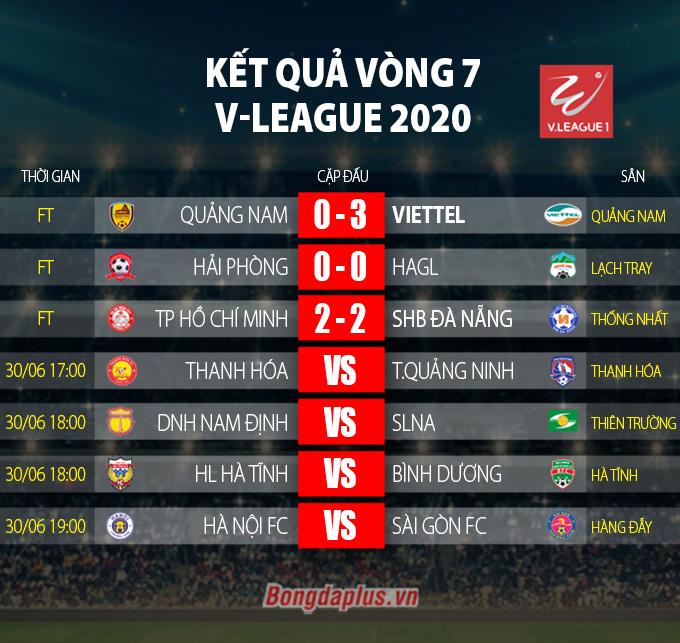 Kết quả Quảng Nam 0-3 Viettel: Khách đã biết thắng