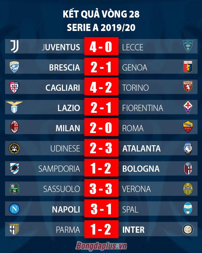 Kết quả Parma 1-2 Inter: Lukaku 'tịt ngòi', Inter vẫn hạ Parma để duy trì áp lực lên Lazio và Juventus