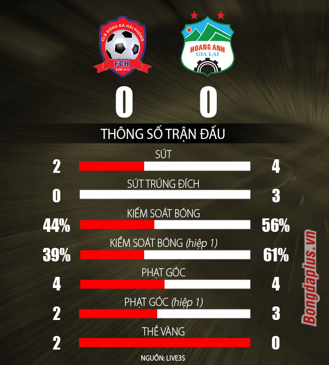 Kết quả Hải Phòng 0-0 HAGL: 1 điểm trong mục tiêu của HAGL