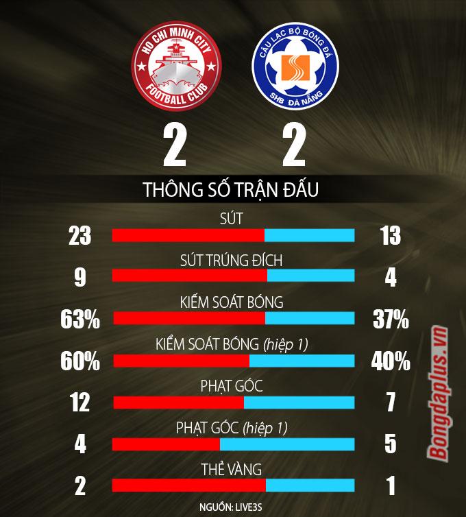 Kết quả TP.HCM 2-2 SHB Đà Nẵng: Cuộc rượt đuổi điên rồ