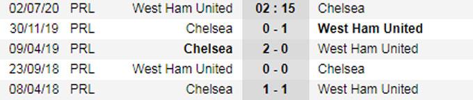 Nhận định bóng đá West Ham vs Chelsea, 02h15 ngày 2/7