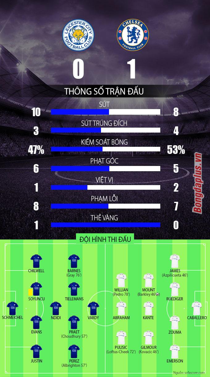Kết quả Newcastle 0-2 Man City: De Bruyne & Sterling tỏa sáng đưa City vào bán kết gặp Arsenal