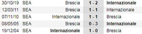 Nhận định bóng đá Inter vs Brescia, 00h30 ngày 2/7