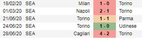 Nhận định bóng đá Torino vs Lazio, 00h30 ngày 1/7