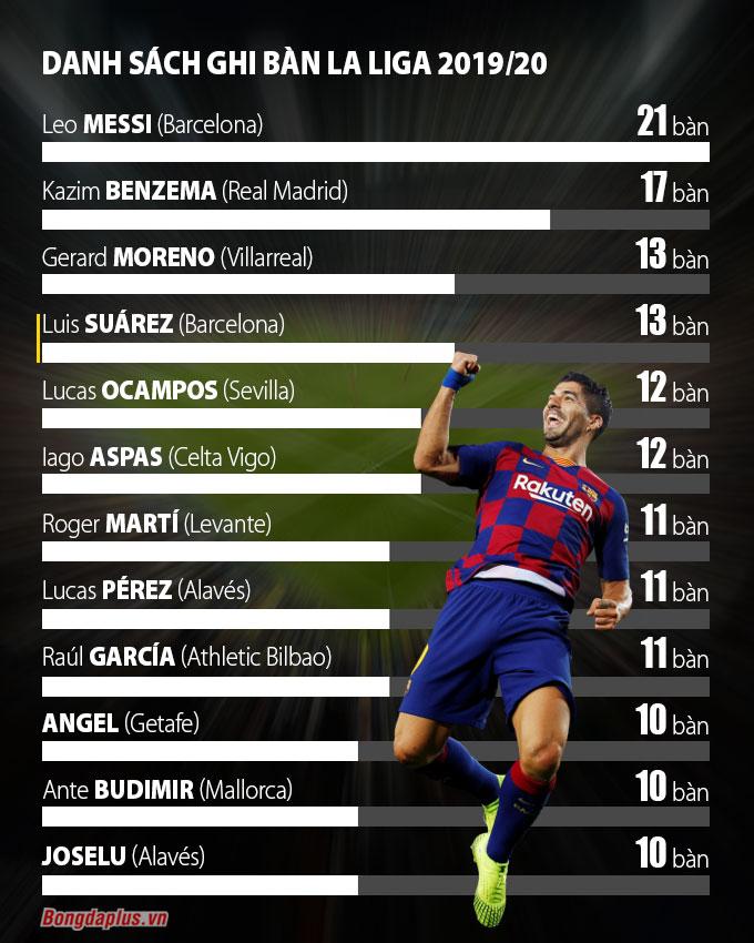 Tổng hợp vòng 32 La Liga: Barca lại sảy chân, Real vượt lên 2 điểm