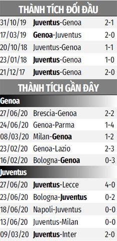 Nhận định bóng đá Genoa vs Juventus, 02h45 ngày 1/7: 'Vượt rào' ở Luigi Ferraris