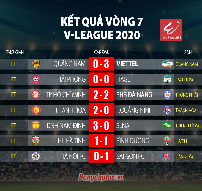 DNH.NĐ 3-0 SLNA: Thoát khỏi đáy bảng
