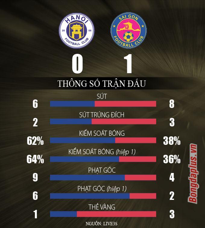 Hà Nội FC 0-1 Sài Gòn FC: Văn Quyết đá hỏng phạt đền, bầu Hiển chết lặng khiđội nhà thất bại