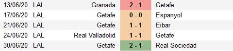 Nhận định bóng đá Real Madrid vs Getafe, 03h00 ngày 3/7