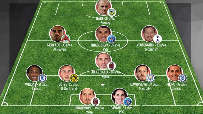Cavani, Willian, David Silva góp mặt vào đội hình miễn phí trong mơ sau ngày 30/6