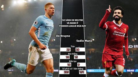 Man City vs Liverpool: De Bruyne đại chiến Mane