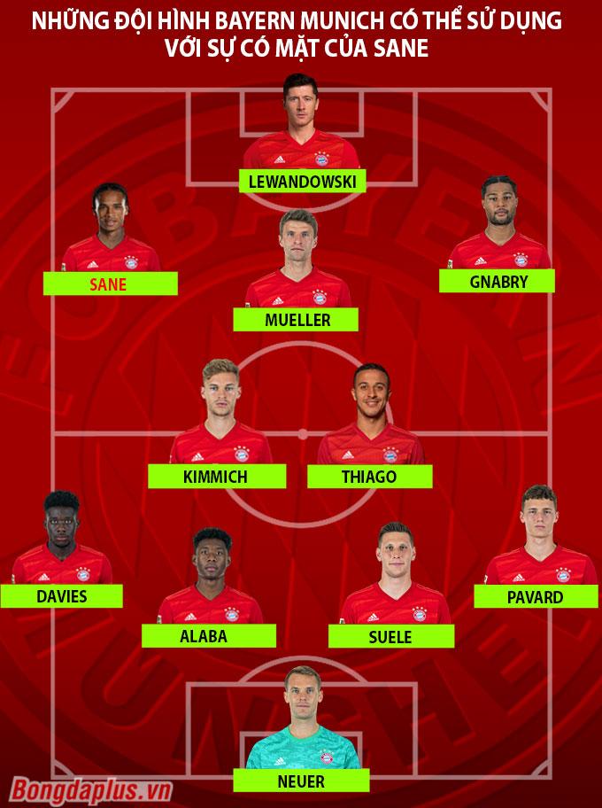 3 đội hình cực mạnh của Bayern khi có 'cơn lốc' Sane