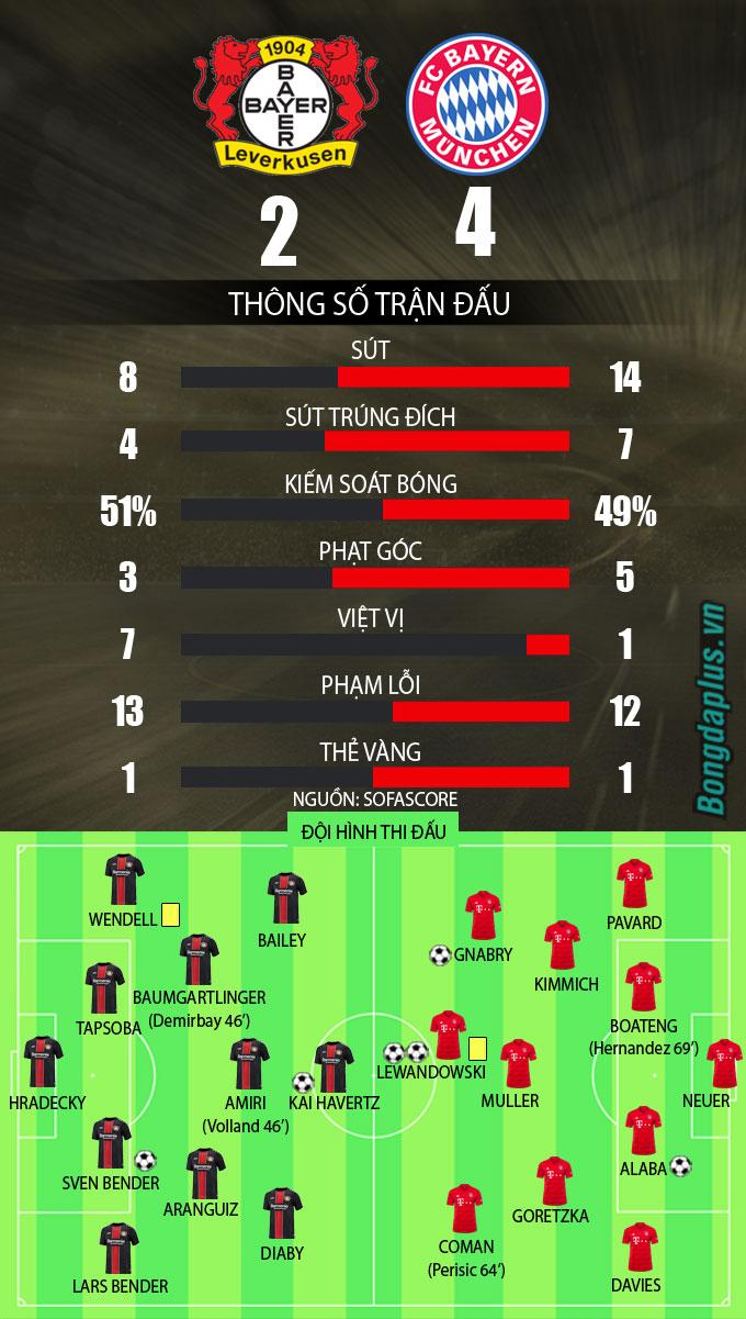 Kết quả Leverkusen 2-4 Bayern: Lewandowski lập cú đúp, Bayern tiến thêm 1 bước tới cú ăn ba