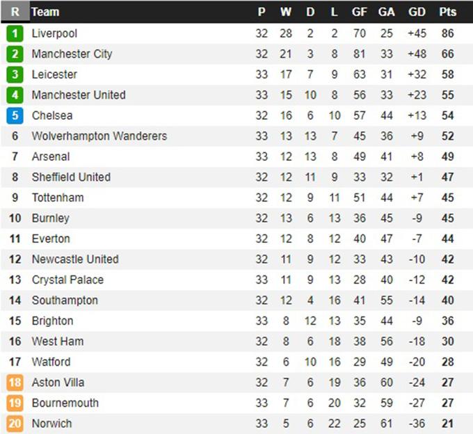 Kết quả Wolves 0-2 Arsenal: Nối lại giấc mơ dự Europa League