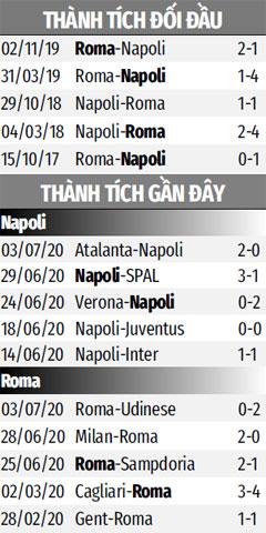 Nhận định bóng đá Napoli vs Roma, 02h45 ngày 6/7: Roma rơi tự do