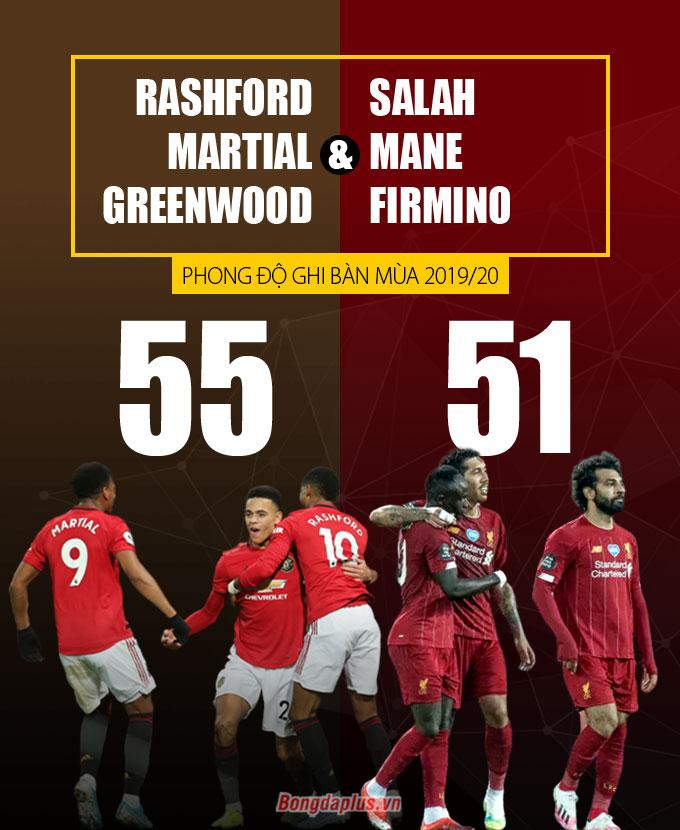 Bộ ba của M.U ghi bàn còn nhiều hơn tam tấu nổi danh của Liverpool