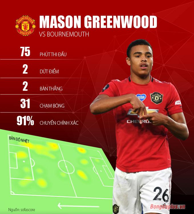 Greenwood được đánh giá là cầu thủ dứt điểm tốt nhất M.U
