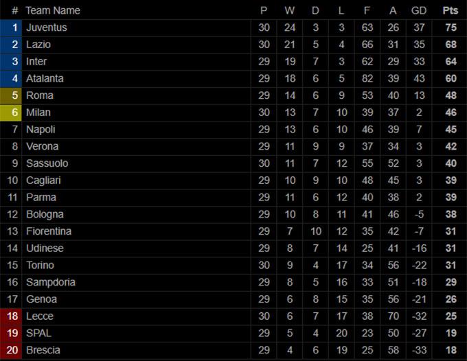 Kết quả Lazio 0-3 Milan: Ibra lập công, Milan giúp Juve chạm tay vào chức vô địch