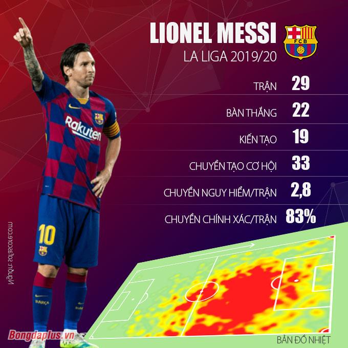 Bất chấp Barca sa sút, Messi vẫn đang chơi bùng nổ ở mùa giải này