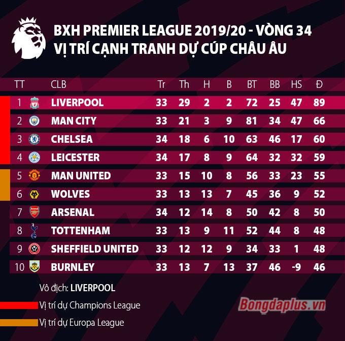 Chelsea đã có chiến thắng quan trọng trước Palace qua đó vươn lên vị trí thứ 3 trên BXH Premier League
