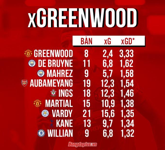 Tỉ lệ xG của Greenwood là 3,3 - cao nhất Premier League
