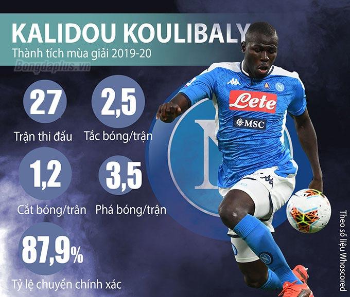 Nhưng Koulibaly mới là mục tiêu mà ông muốn nhất vào lúc này