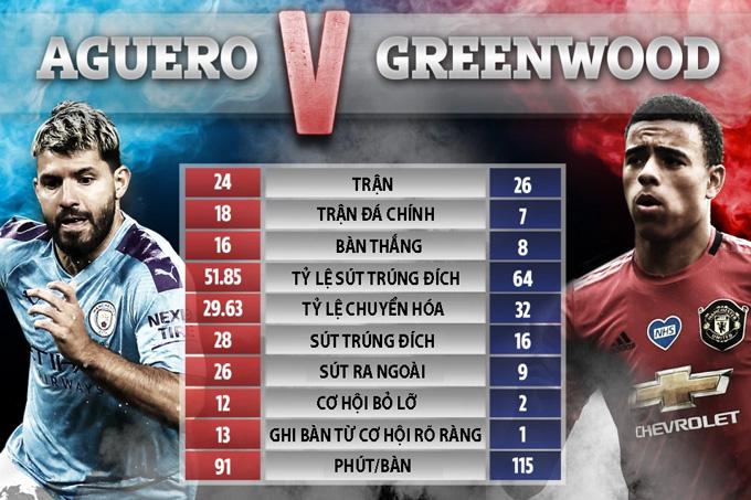 So sánh Aguero và Greenwood tại Premier League mùa này