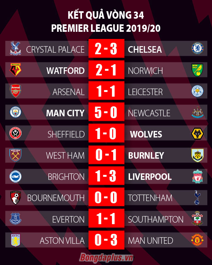 Tổng hợp Ngoại hạng Anh vòng 34: Chelsea vào Top 3, M.U khiến Leicester run rẩy