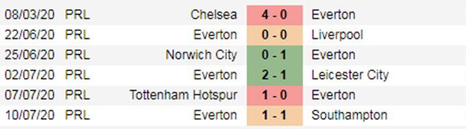5 trận gần đây của Everton