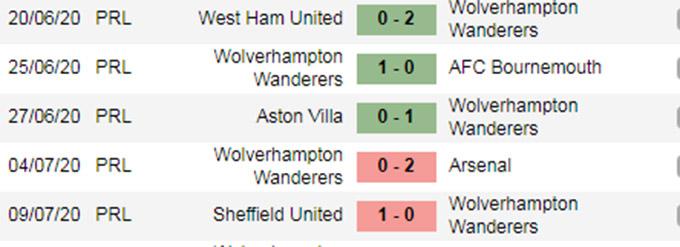 5 trận gần đây của Wolves