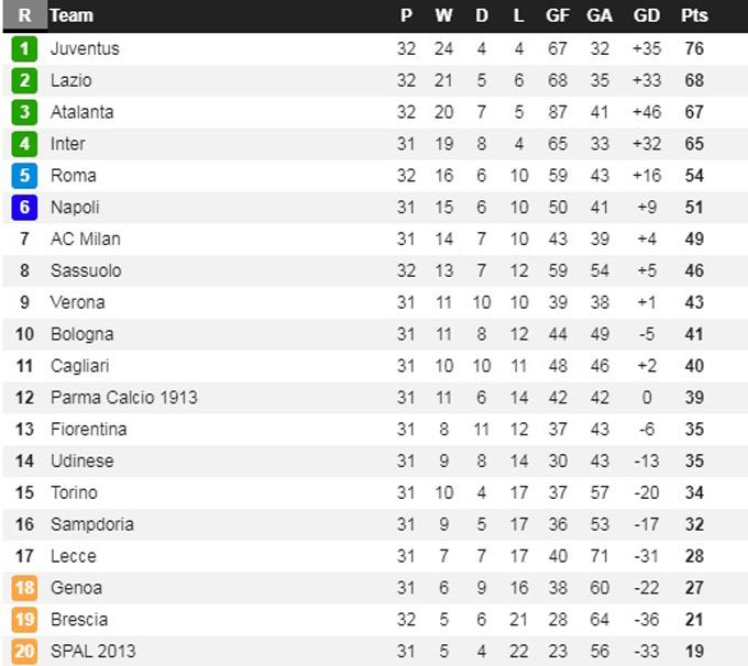 BXH Serie A sau vòng 32