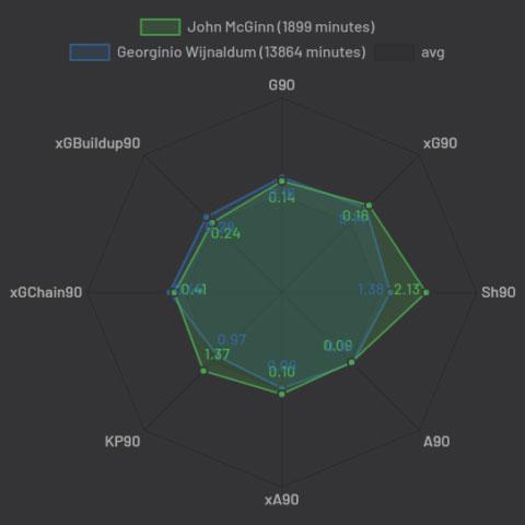 So sánh John McGinn và Gini Wijnaldum