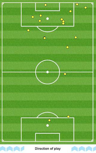 Số lần chạm bóng của Vardy trong hiệp 1 trận gặp Bournemouth